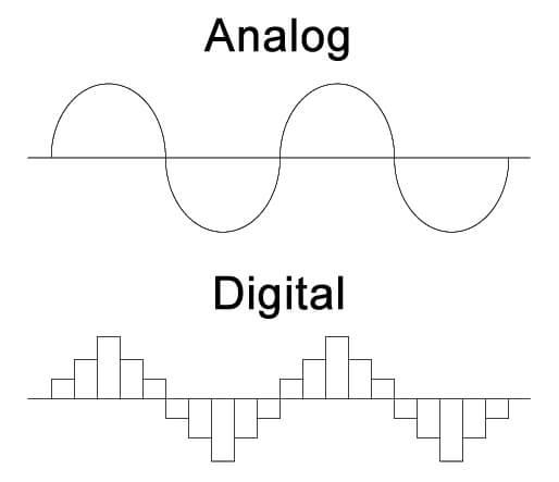 Analog-Digital comparison