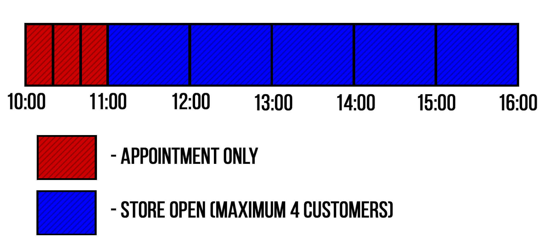 Opening times diagram