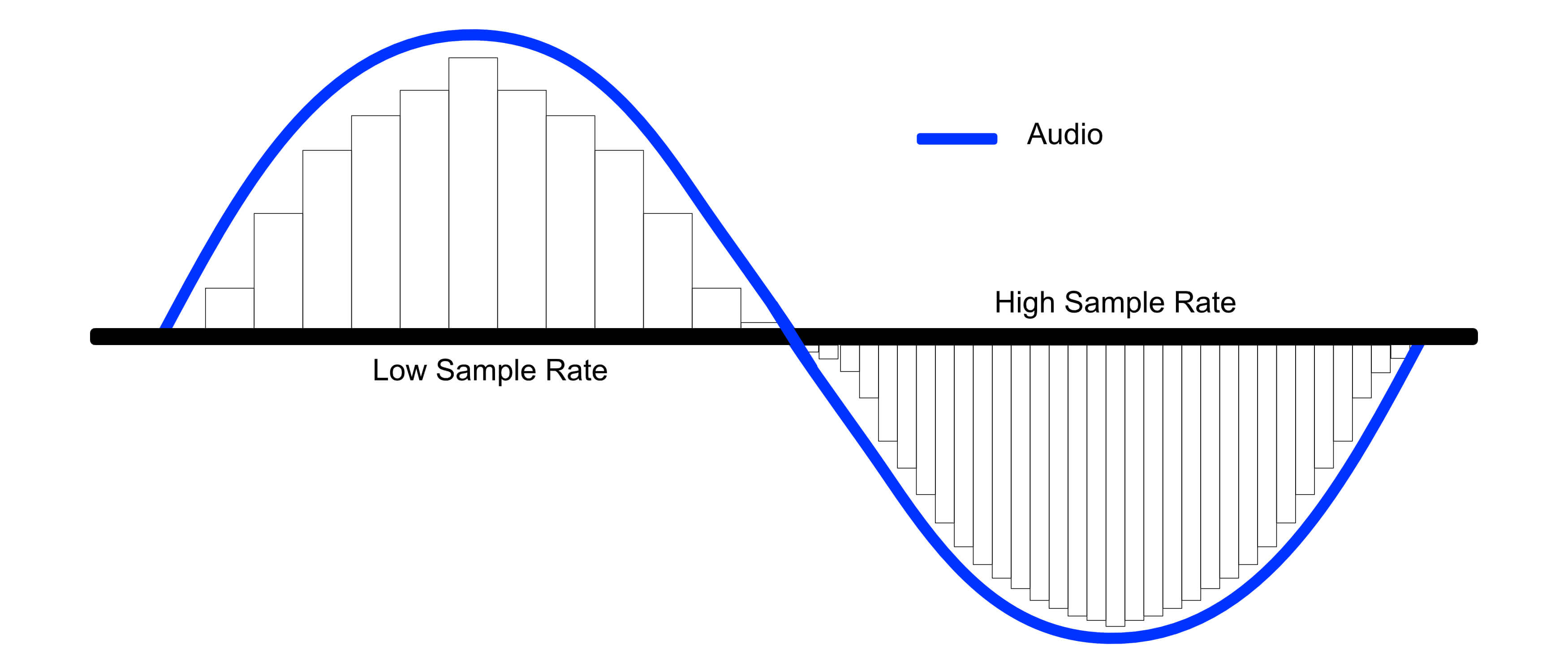 Sample Rate Comparison for audio interfaces