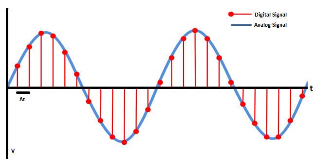 Digital Sampling Diagram