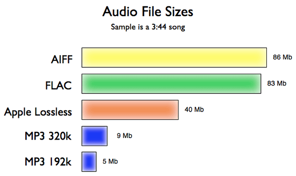 Beginner's Guide To    Codecs and Compression   Rich Tone Music